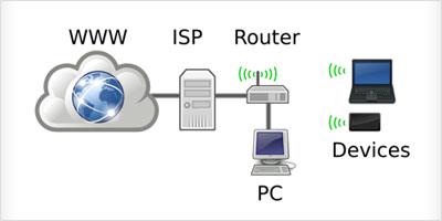 ITインフラ(パソコンやプリンタ・サーバーのネットワーク)の導入・整備・運用